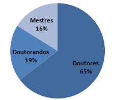TITULAÇAO DOS PROFESSORES